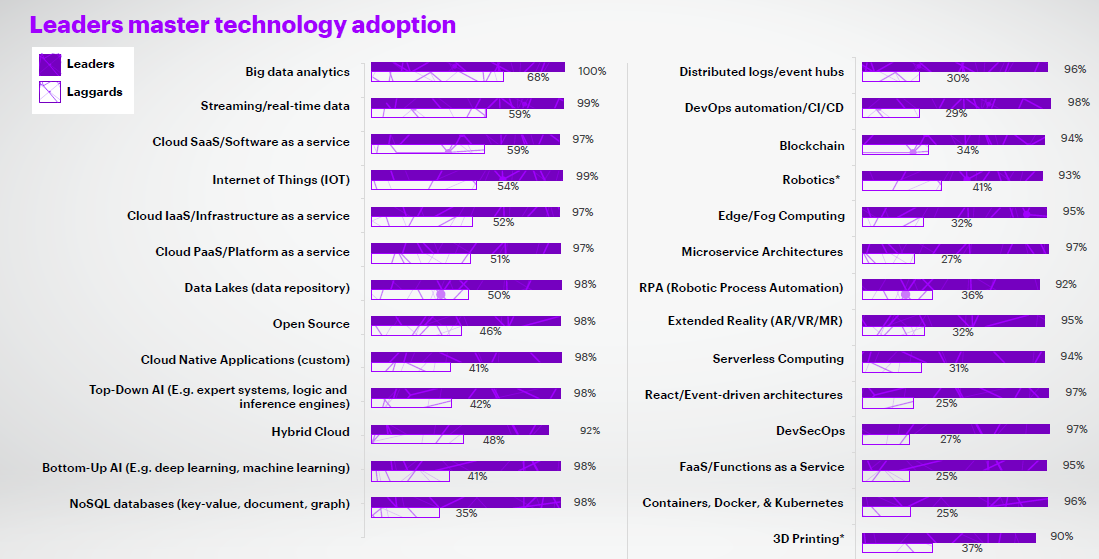 accenture-leader-and-laggard-technologies.png