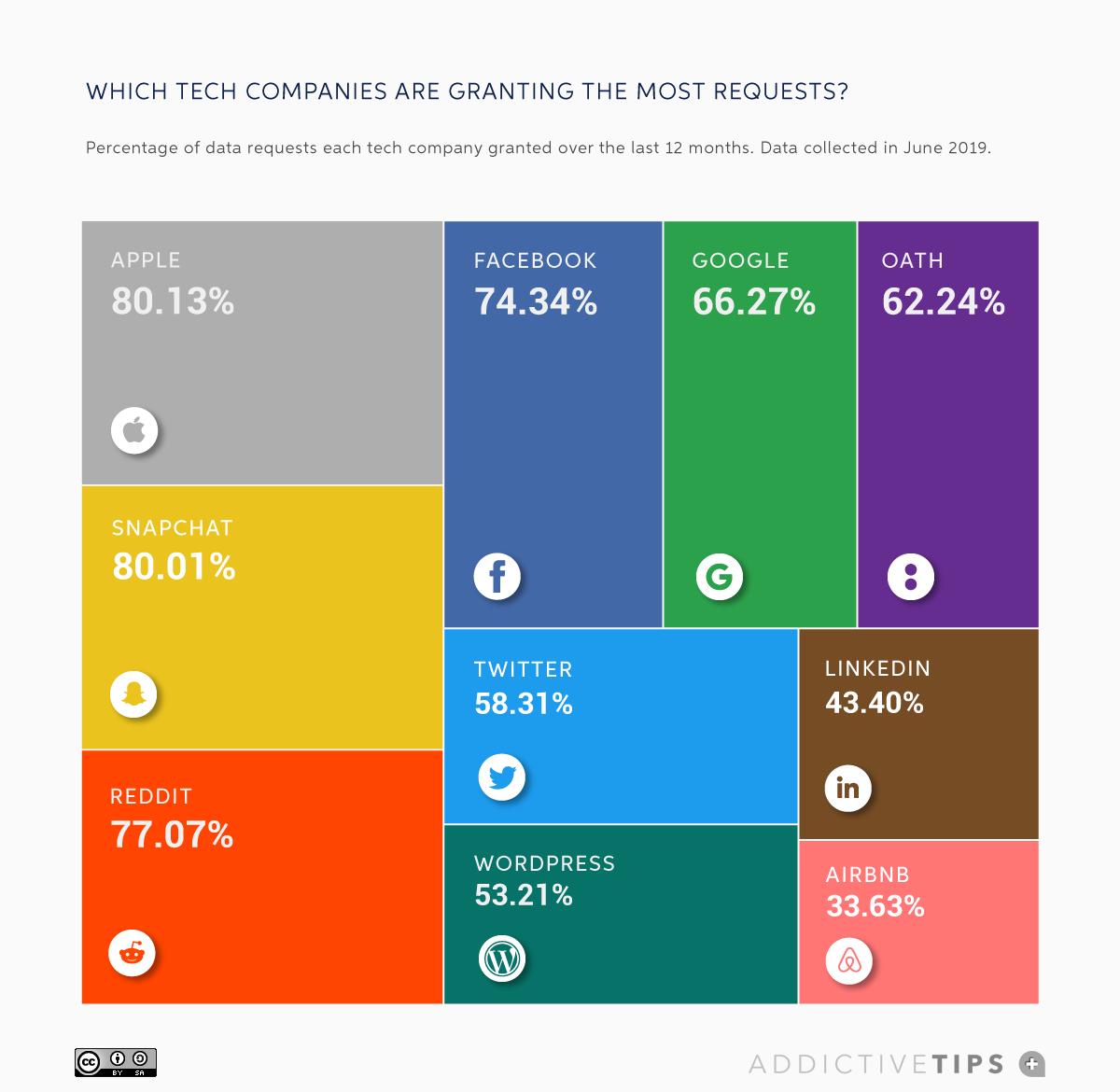 Where do the tech giants send your data zdnet