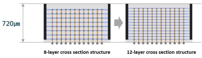12-layer 3D-TSV (Through Silicon Via) technology