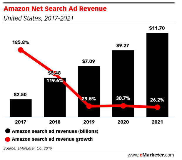 amazon-search-ad-share.png