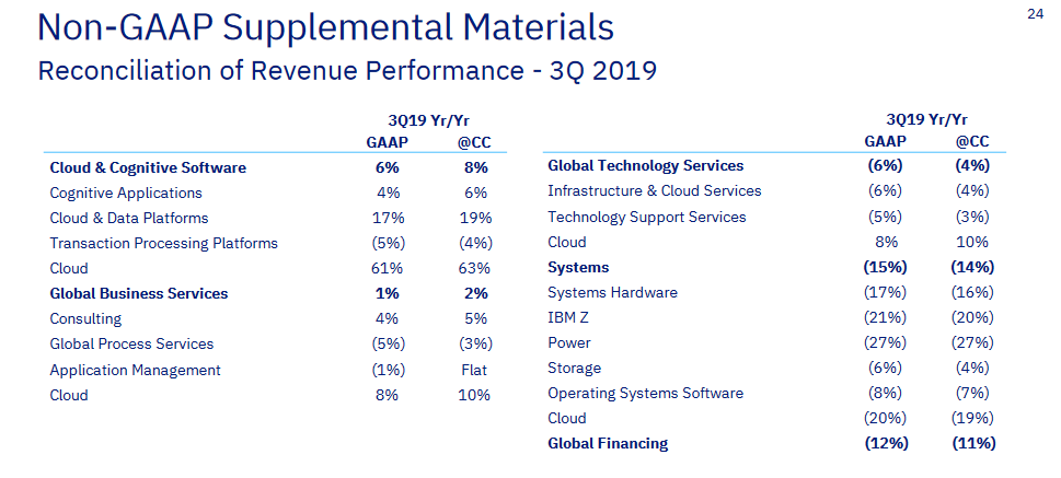 ibm-segments-q3-2019.png