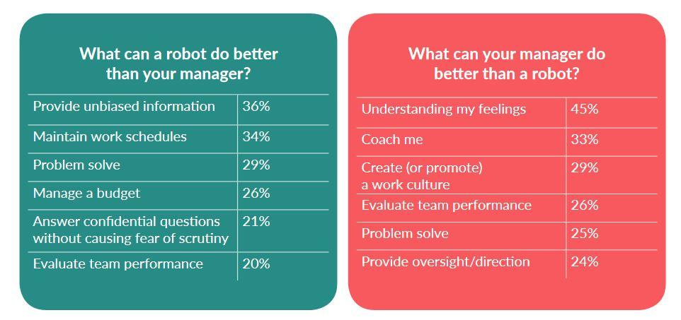 Four out of five think robots are better than their managers (for some things) zdnet