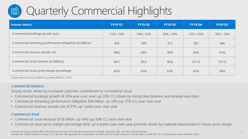 msft-commercial-cloud-q1-2020.png