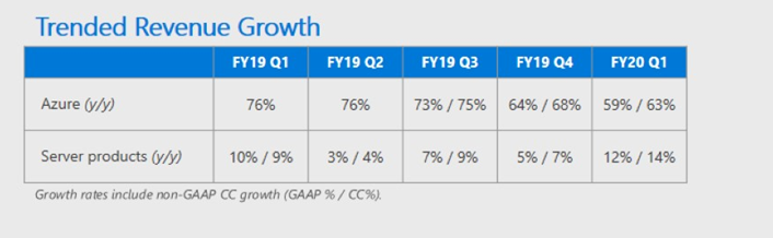 azure-q1-2020-trended-growth.png