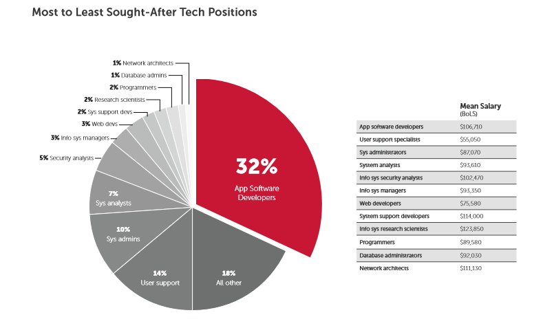 US companies facing a huge tech talent deficit in 2020 zdnet