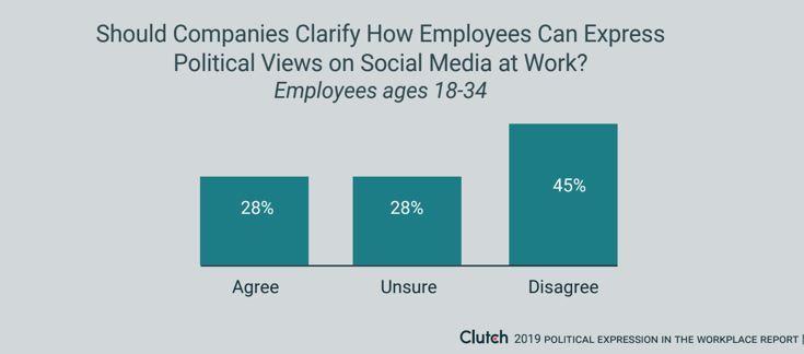 Younger employees won't stop tweeting at work