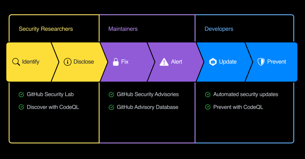 github-security-lab.png