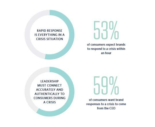 Consumers want the CEO to respond to their concerns