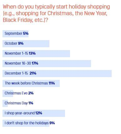 Two out of five online shoppers start their holiday shopping at Amazon