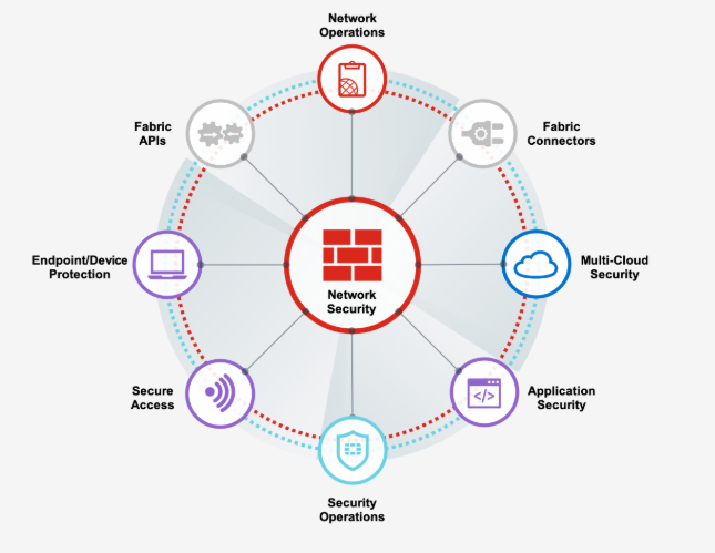 fortinet-security-fabric.png