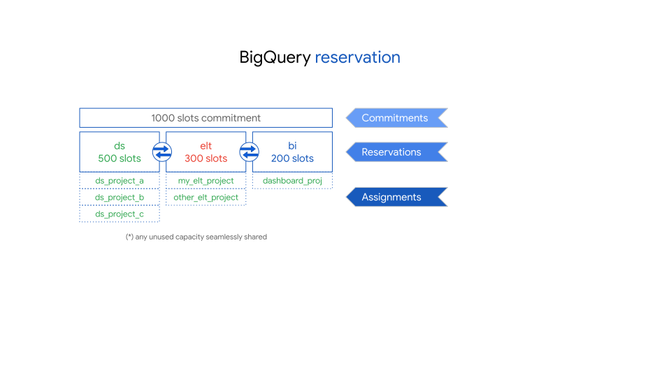 bigquery-reservations-1.png