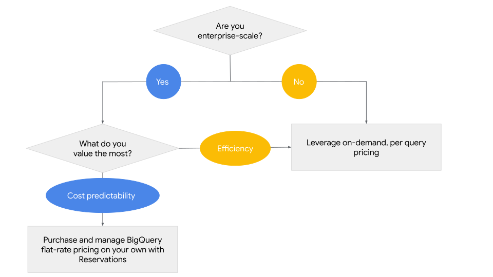 reservations-decision-tree.png
