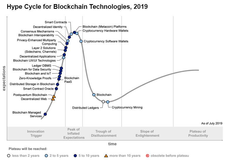 blockchain-technologies-hype-cycle-2019.jpg