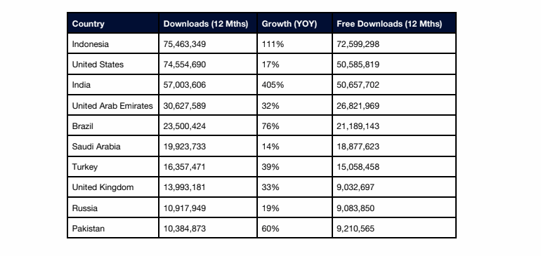 vpn-country-downloads.png
