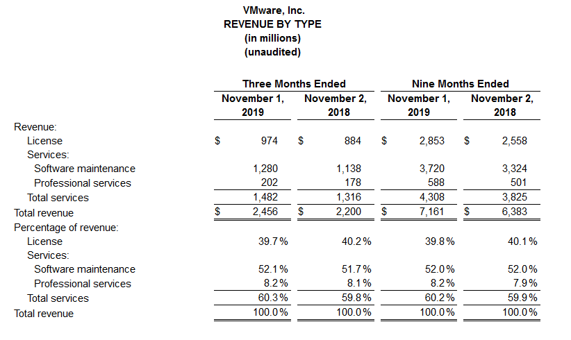 vmware-q3-revenue-by-type.png
