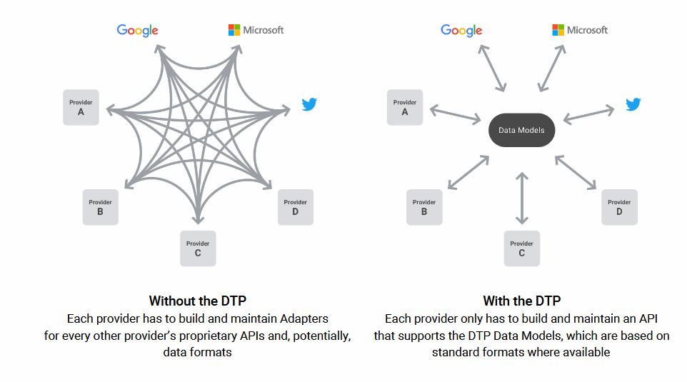 Data Transfer Platform