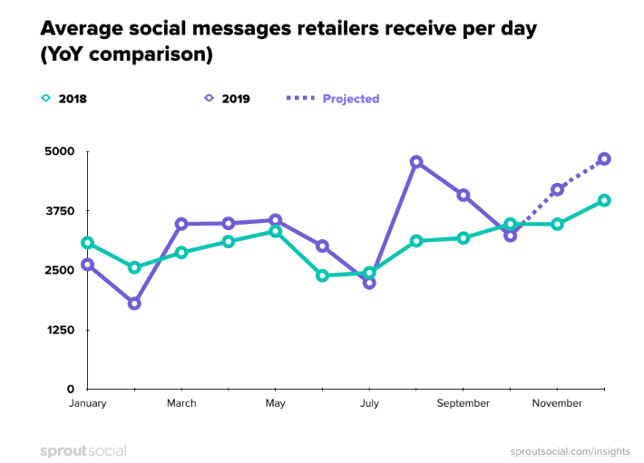 Holidays traffic will flood brands with 40% more social messages zdnet