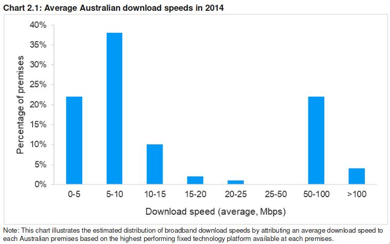 telstra-nbn-adsl-speed-chart.png