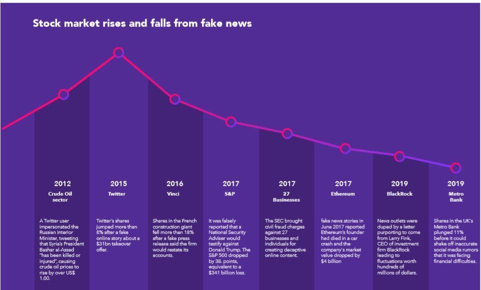 Online fake news costing us $78 billion globally each year zdnet