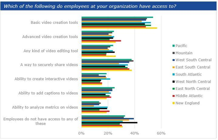 Three out of four employees do not give training videos their full attention zdnet