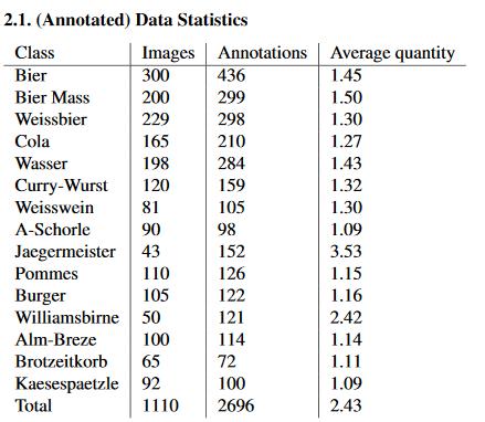 oktoberfest-food-dataset-annotated-data.png