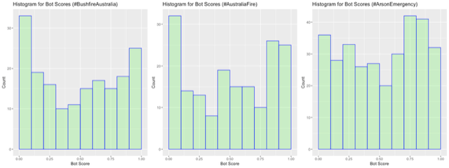 fires-twitter-botscores.png