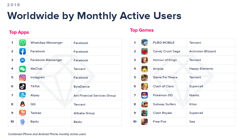app-annie-2020-global-monthly-users.png