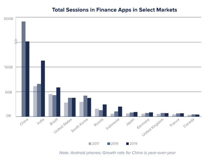 app-annie-2020-finance-apps.png