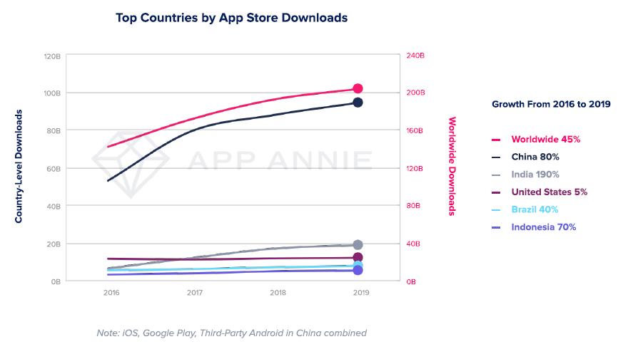 app-annie-2020-downloads.png