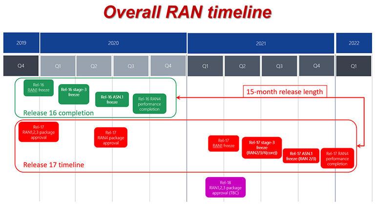 3gpp-release-schedule-2020-21.jpg