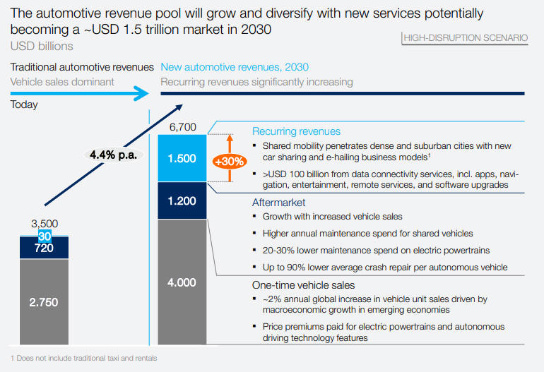 mckinsey-automotive-revenue-pool-2030.jpg