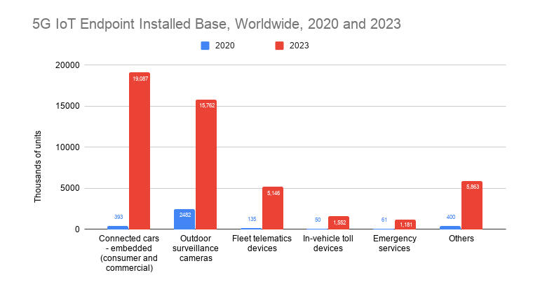5g-iot-endpoint-installed-base-worldwide-2020-and-2023.jpg