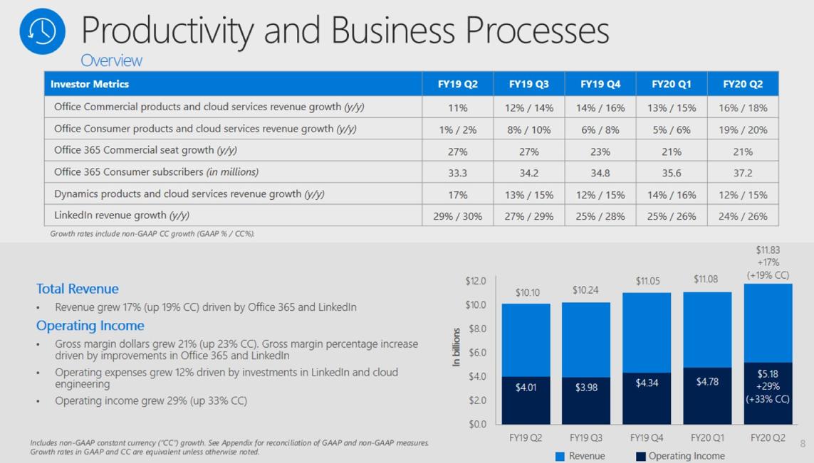 msft-q2-2020-productivity.png