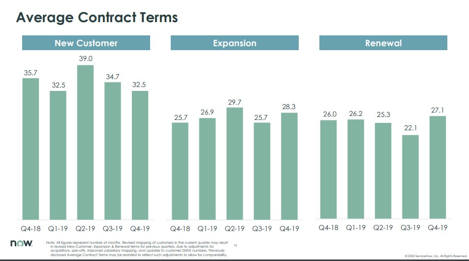 servicenow-contract-terms-in-months.png