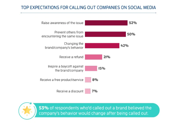 Complaining users call out businesses on social media for better service zdnet