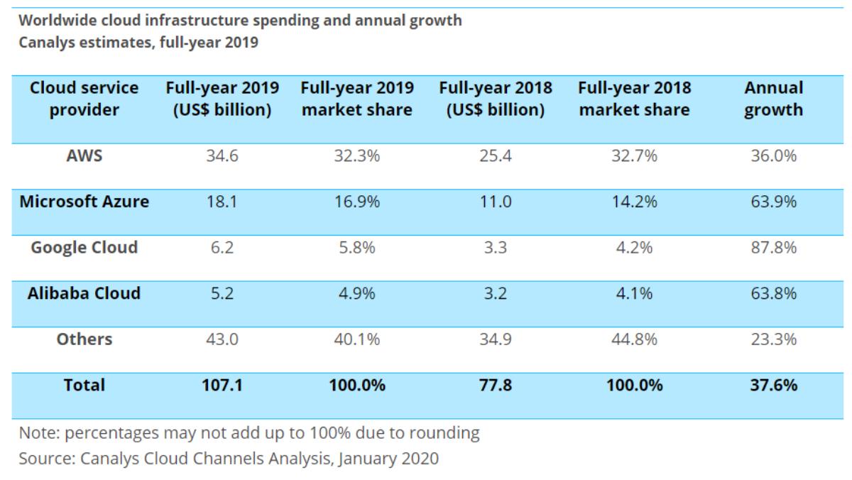 iaas-spending-2019.png