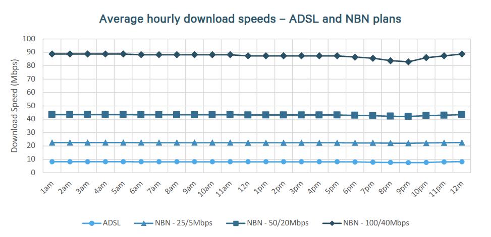 accc-broadband-evening-speeds.png