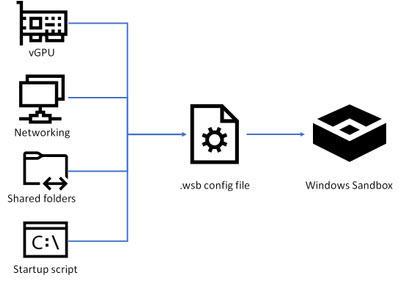 windows-sandbox-config-files.jpg