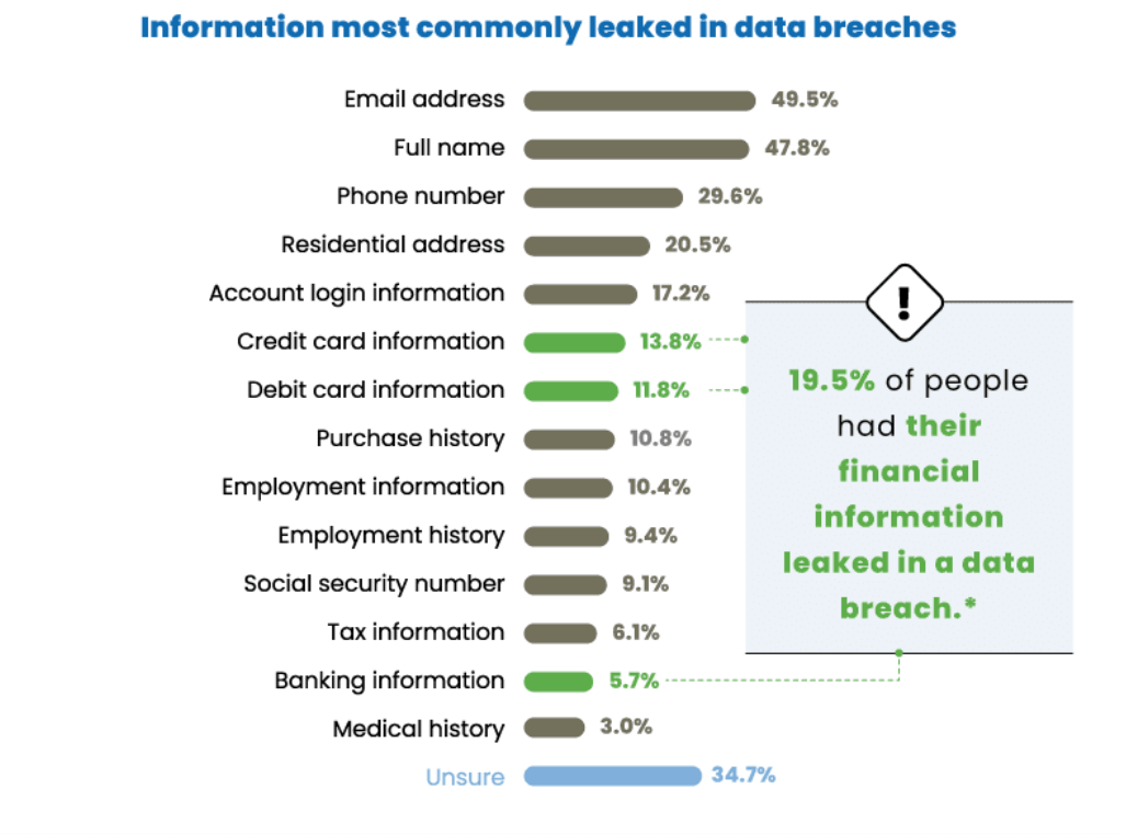 One in four Americans won't do business with data-breached companies zdnet