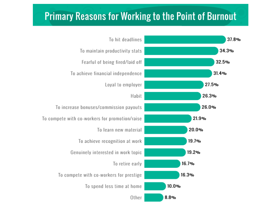 Americans work until burnout to hit deadlines according to new study zdnet