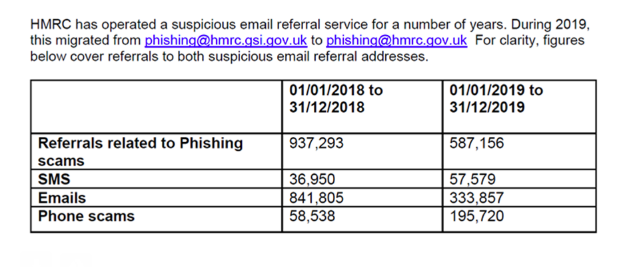 Phishing scams: Big jump in complaints about phoney calls and texts