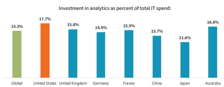analytics-spending-globally.png