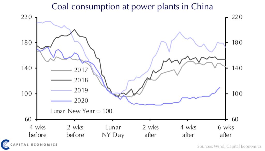 china-coronavirus-coal-capitaleconomics.png