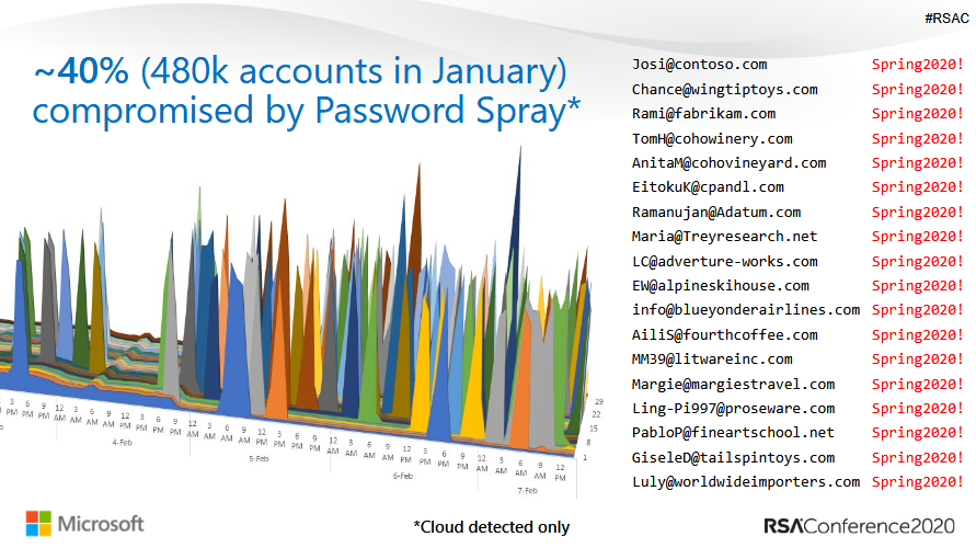rsa-msft-password-spray.png