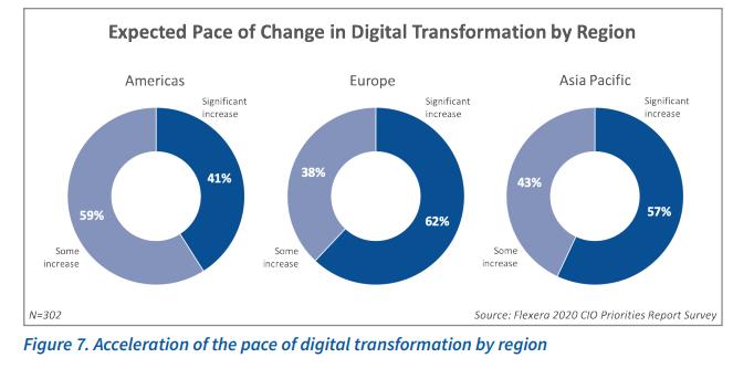flexera-rate-of-digital-transformation-change.png