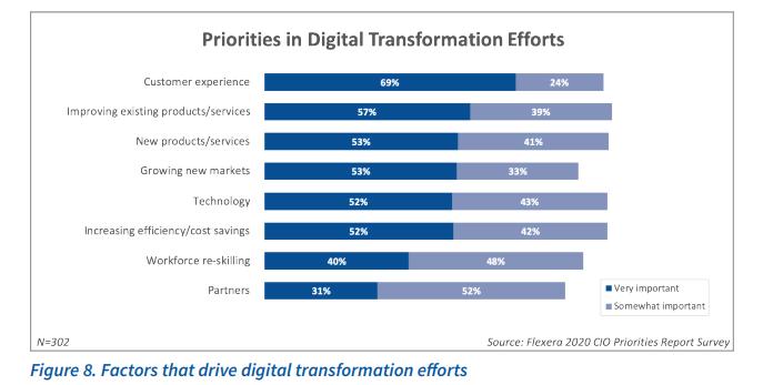 flexera-digital-transformation-priorities.png