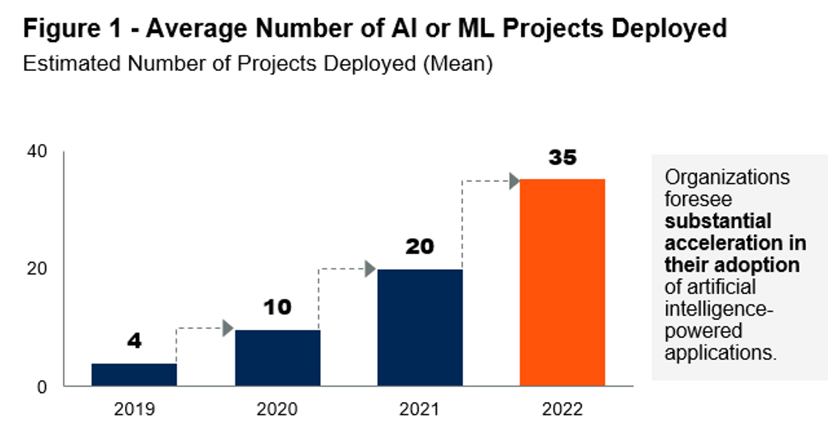 1-gartner-orgas-want-to-deploy-more-ai.png