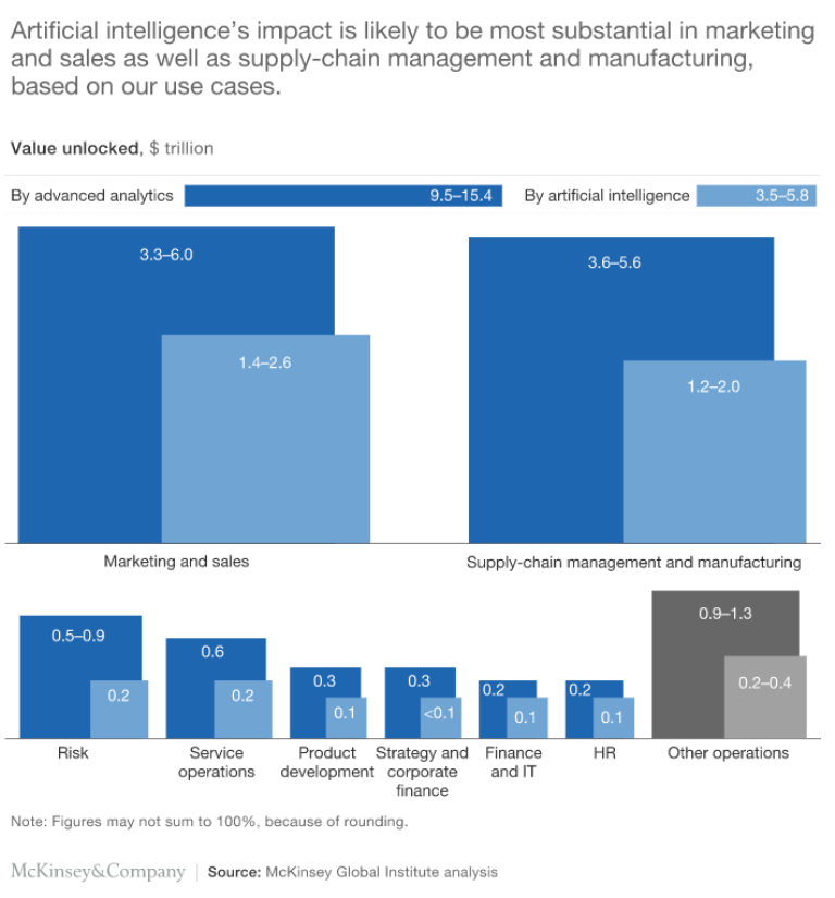 3-mckinsey-marketing-and-manufacturing-top-ai-uses.png