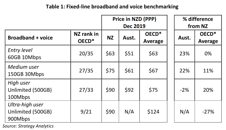 comcom-nz-broadband-affordability.png